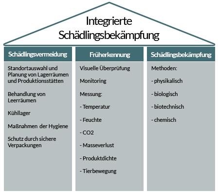 Säulen der Integrierten Schädlingsbekämpfung, Integrated Pest Management / IPM
