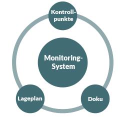 Alles unter Kontrolle: Computergestütztes Permanent-Monitoring der JARKOW Schädlingsbekämpfung